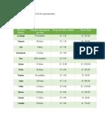 Avance 3 - 1.4 Cuadros Con El Detalle de Los Requermientos