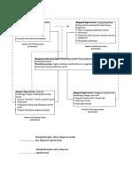 Peta Konsep Diagnosis Keperawatan