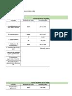 Modelo de Estimación de Costos