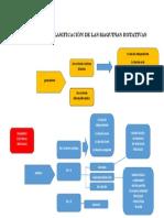 Diagrama de La Clasificación de Las Maquinas Rotativas