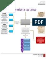 Mapa Conceptual-curriculo Educativo