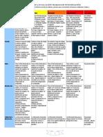 Rubrica Informe de Laboratorio Oxidación Reducción