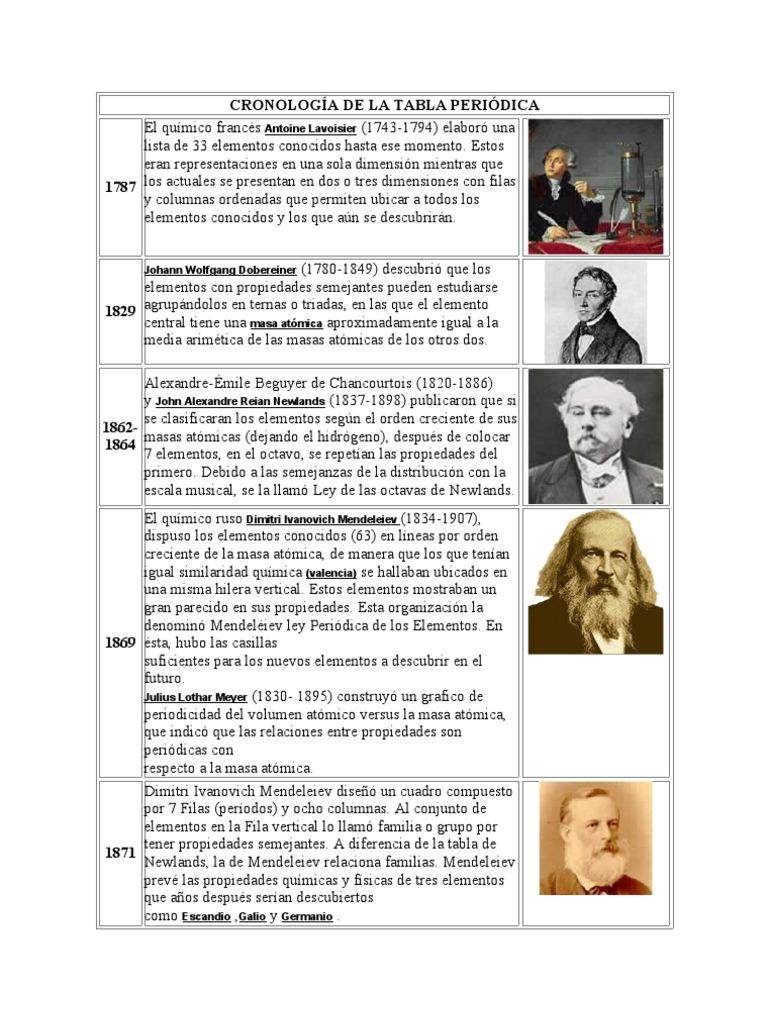 cronologa de la tabla peridica