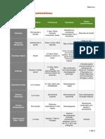 Tabela Doenças Exantemáticas - Pediatria