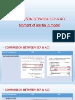 Comparison Between Codes Modifier