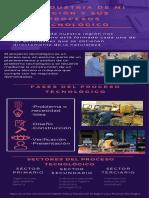 La Industria de mi región y sus procesos tecnológicos