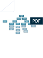 Site Org Chart
