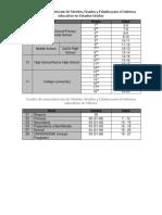 Cuadro de Equivalencias de Niveles Grados y Edades para el Sistema Educativo en Estados Unidos y Mexico.pdf