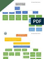 Organizadores Graficos de La Constitucion Del Ecuador, Cootad, Ley Publica Basada en Gestion de Riesgos