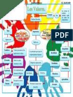Los Valores-Mapa Conceptual