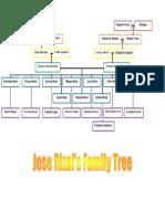 Family Tree of Jose Rizal.docx