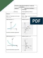 Cuadro Comparativo Función Exponencial y Función Logarítmica