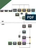 Diagrama Flujo proceso champiñon