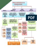 Desarrollo Constitucional de Las Funciones Estatales