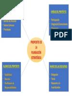 Planeación Estratégica Gráfico 2