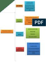 Diagrama de Elementos Basicos