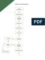 Diagrama de Flujo de Cadena Productiva
