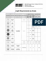 Bolt Chart_strength N grades.pdf