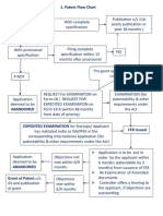 IP India - Patent Process - Flow Chart