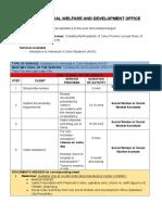 Citizen's Charter for PSWDO