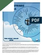 Las Doctrinas Bíblicas