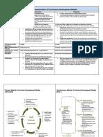 General Characteristics of Curriculum Development Models