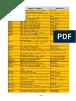 134818840-Significado-Apellidos-Mapuches-rev-001-pdf.pdf