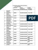 Daftar PTN Yang Menerapkan PK BLU