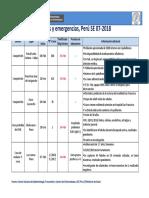 Brotes y emergencias, Perú SE 07-2018