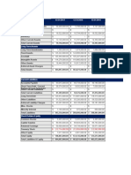 AT&T and Verizon Balance Sheet