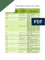Leyes Sobre Tenencia de Tierras y Reforma Agraria.pdf