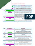 Cronologias Tratados Acuerdos Paces
