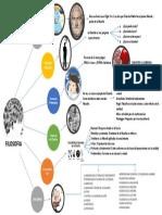Mapa Mental Filosfia