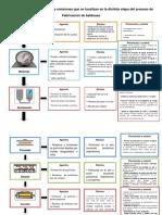 Flujograma de Los Residuos y Emisiones Que Se Localizan en La Distinta Etapa Del Proceso de Fabricación de Baldosas
