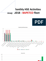 Monthly HSE Activities May 2018