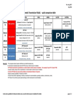 Basic Comparison Table - ATF