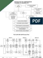 Ernesto Serote's Schema on Planning Process