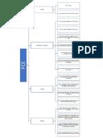 FCE Breakdown Chart