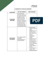 Cuadro Comparativo de Tipos de Corrosion