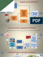Diagramas de Flujo Detención