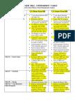Farm Bill Comparison Table (Highlighted)