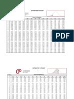 Tabla 2 - Distribución T-student