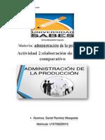 Actividad 2 Administracion de La Produccion