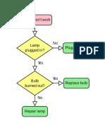 Lamp processes.docx