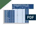 HR Attrition Report