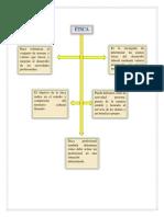 Mapa conceptual ética