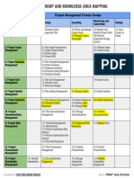 Pmbok Guide 6th Edition Process Group Knowledge Area Edit