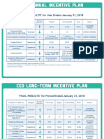 CPS Energy CEO Incentive Plan