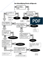 Flowchart for Identifying Parts of Speech