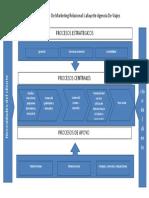 Mapa de Proceso de Marketing Relacional